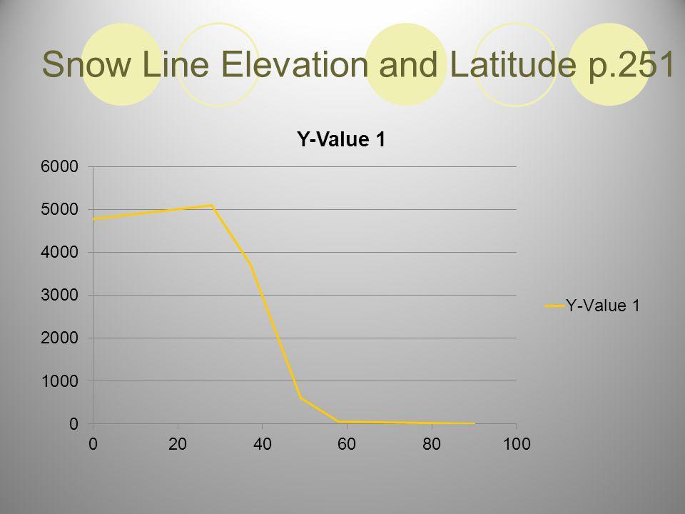 Snow Line Elevation and Latitude p.251