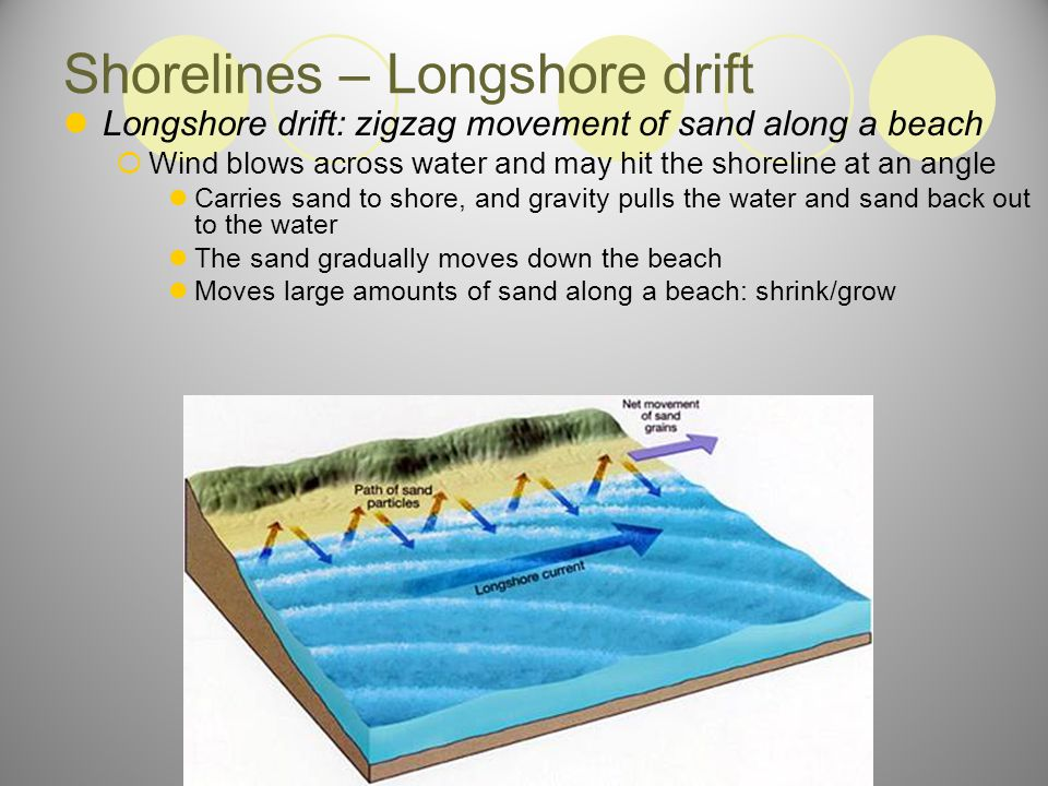 Shorelines – Longshore drift