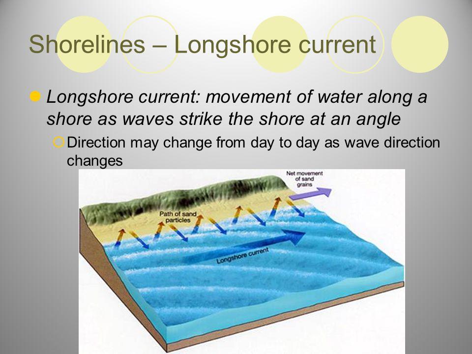 Shorelines – Longshore current