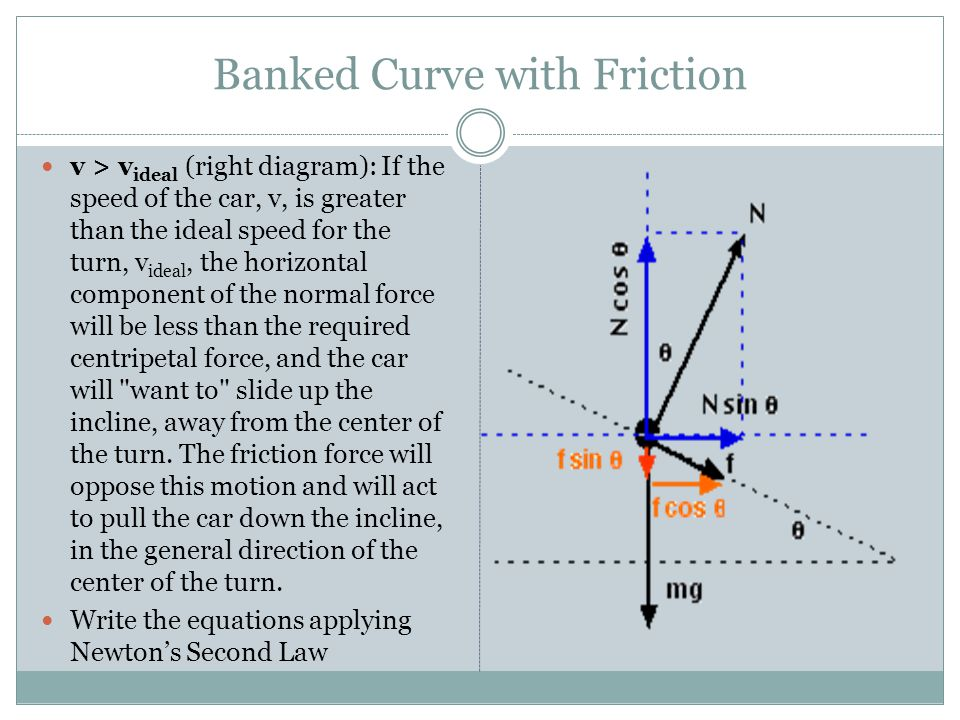 Banked Curve with Friction
