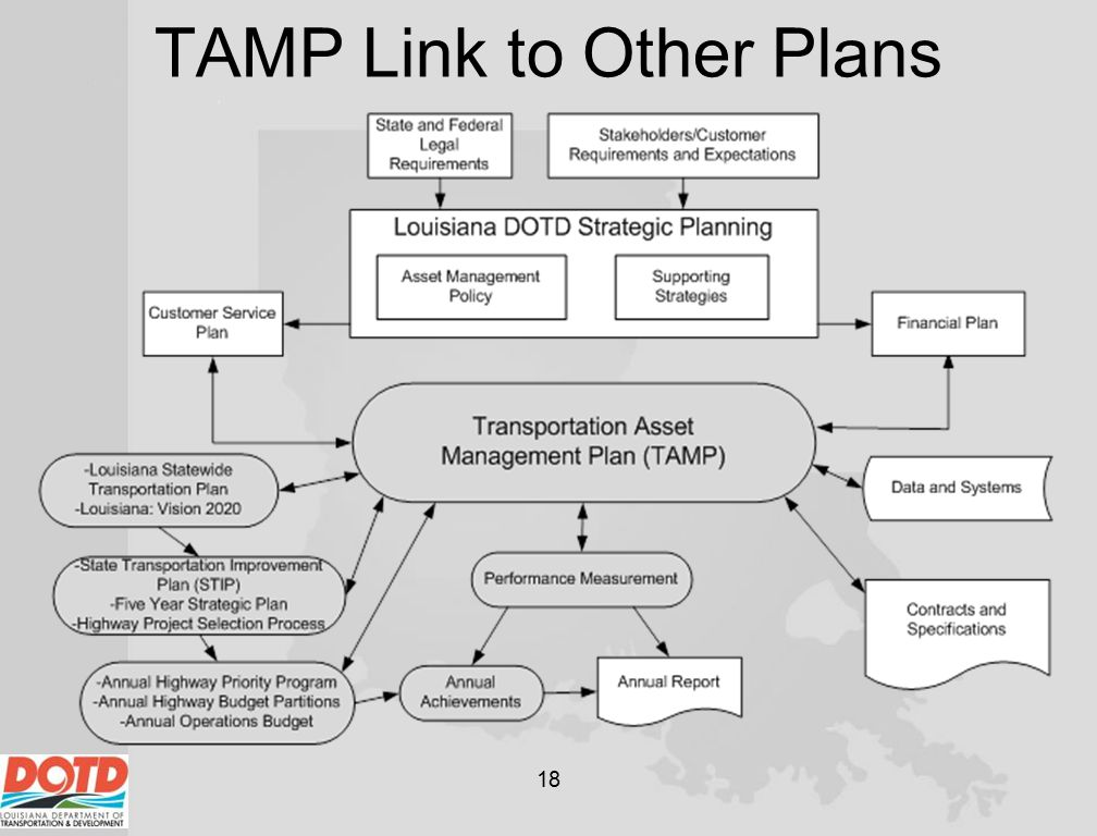 TAMP Link to Other Plans