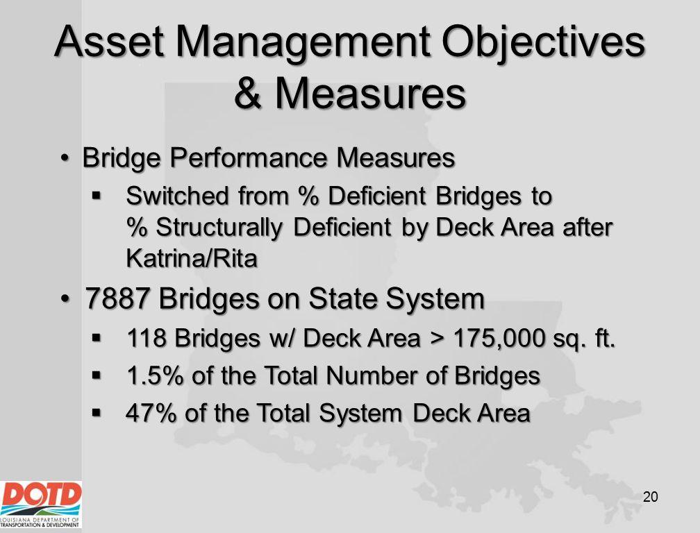Asset Management Objectives & Measures