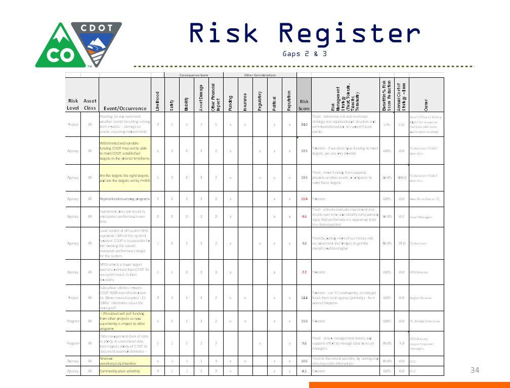 Risk Register Gaps 2 & 3
