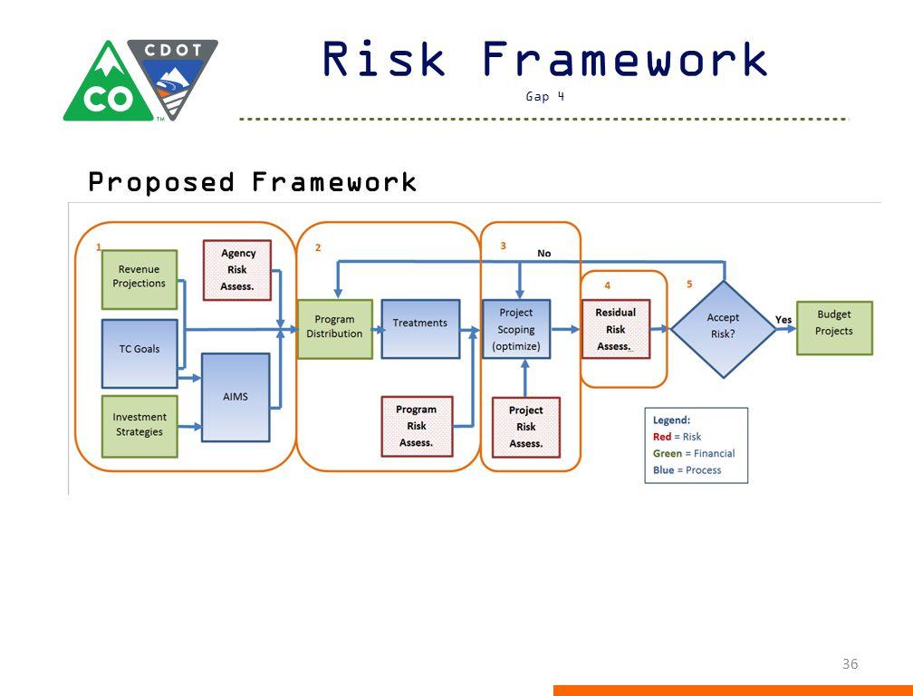 Risk Framework Gap 4 Proposed Framework