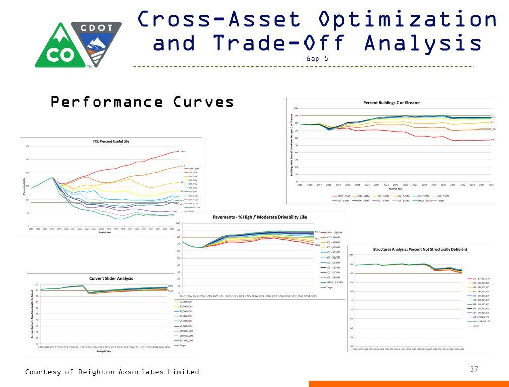 Cross-Asset Optimization and Trade-Off Analysis