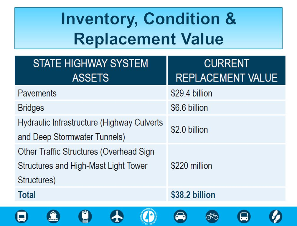 Inventory, Condition & Replacement Value