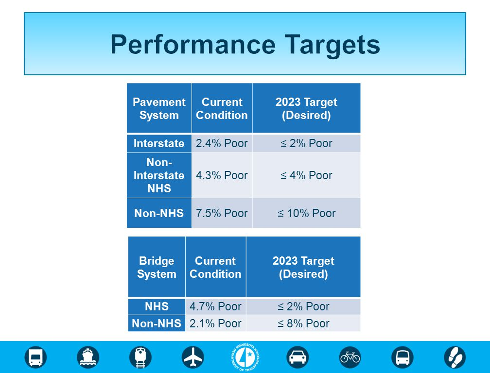 Performance Targets Pavement System Current Condition 2023 Target