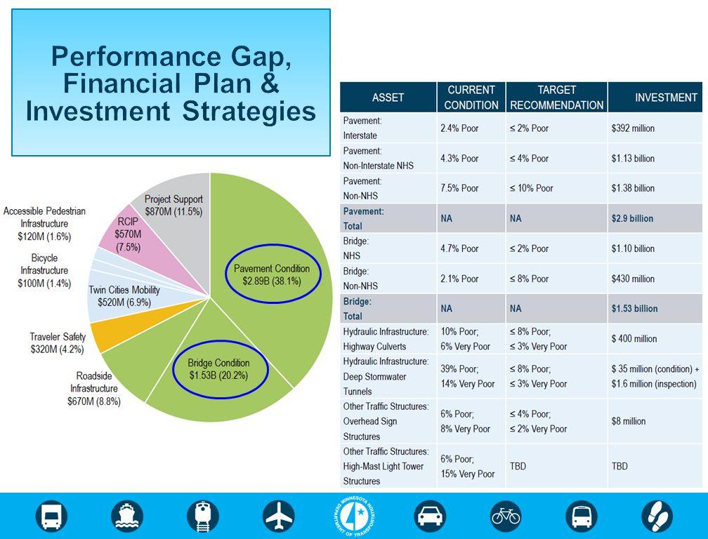 Performance Gap, Financial Plan & Investment Strategies