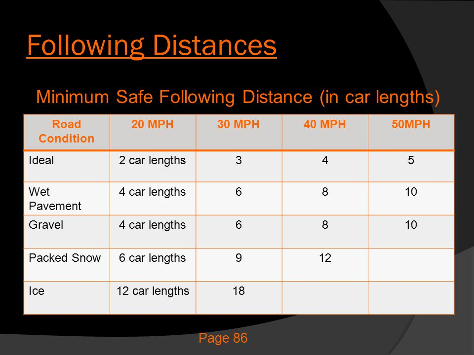 Minimum Safe Following Distance (in car lengths)