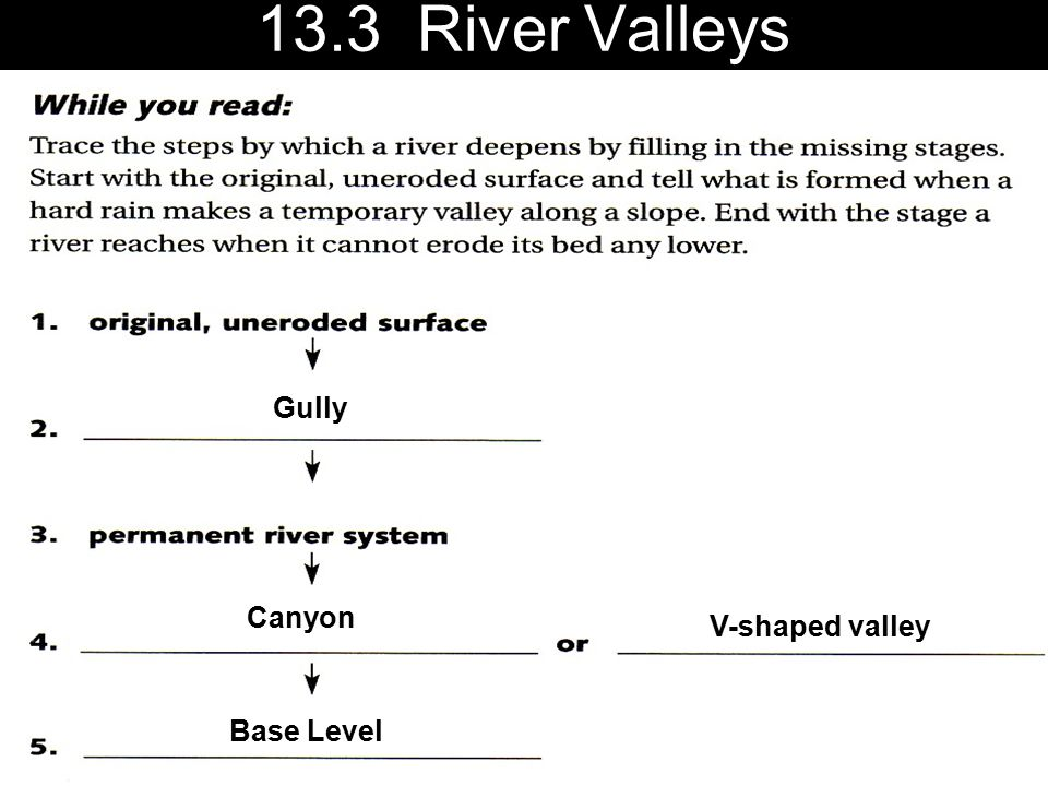 13.3 River Valleys Gully Canyon V-shaped valley Base Level