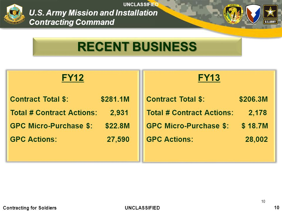 RECENT BUSINESS FY12 FY13 Contract Total $: $281.1M