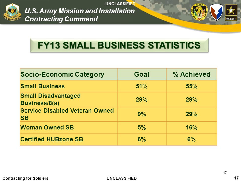 FY13 SMALL BUSINESS STATISTICS
