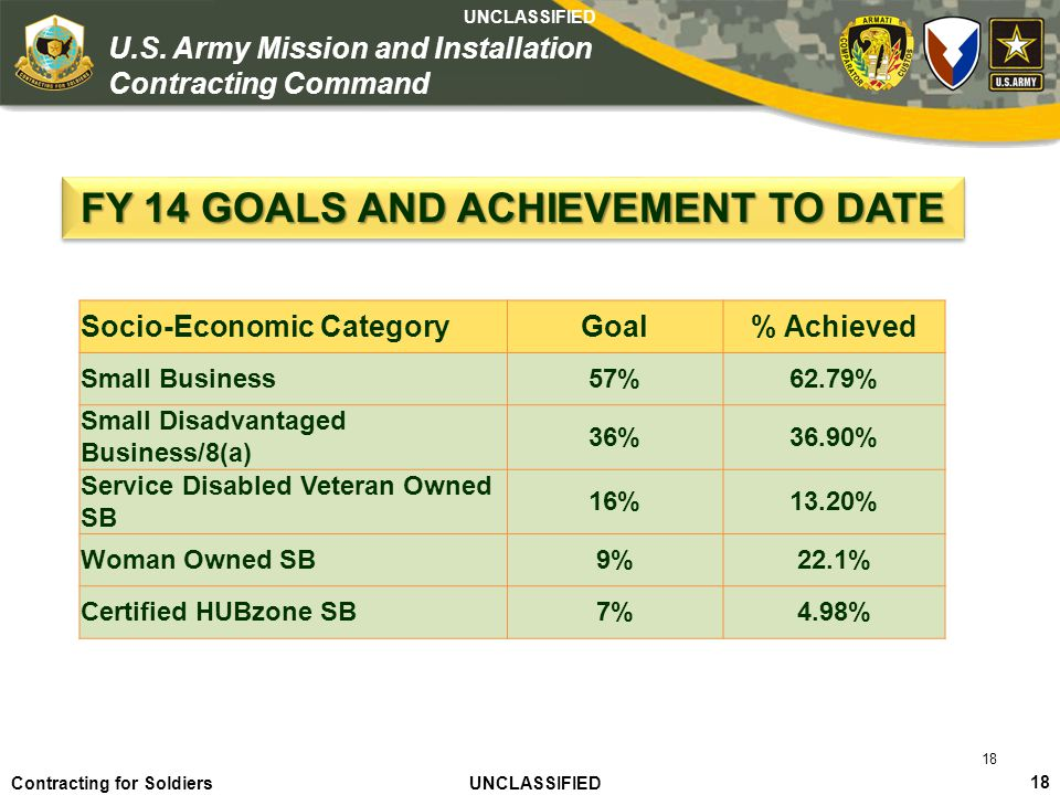 FY 14 GOALS AND ACHIEVEMENT TO DATE