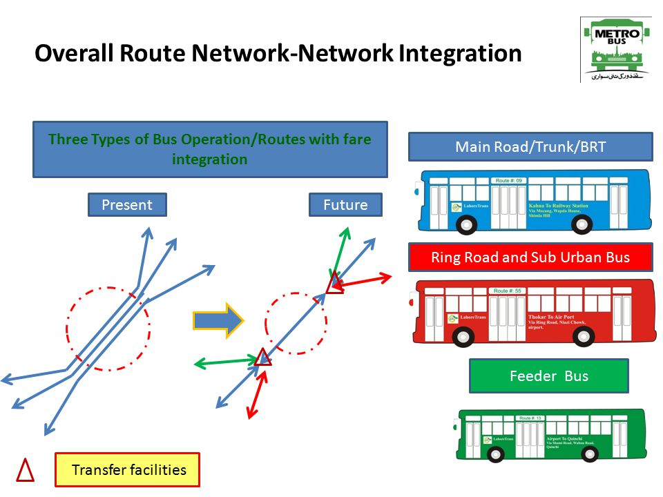 Overall Route Network-Network Integration