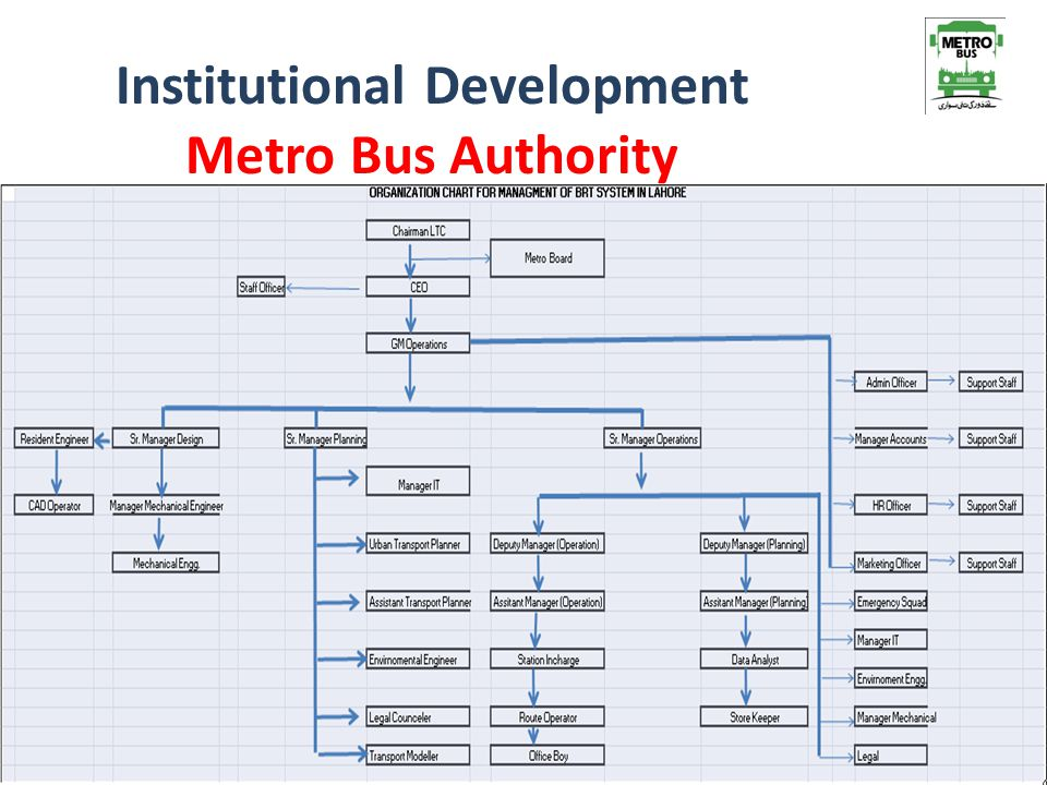 Institutional Development Metro Bus Authority