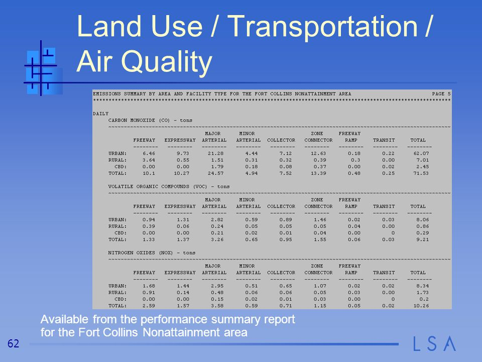 Integrated Air Quality Modeling