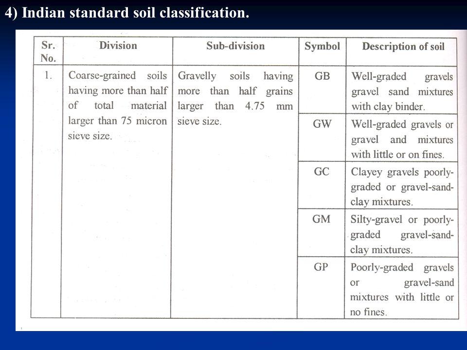 4) Indian standard soil classification.
