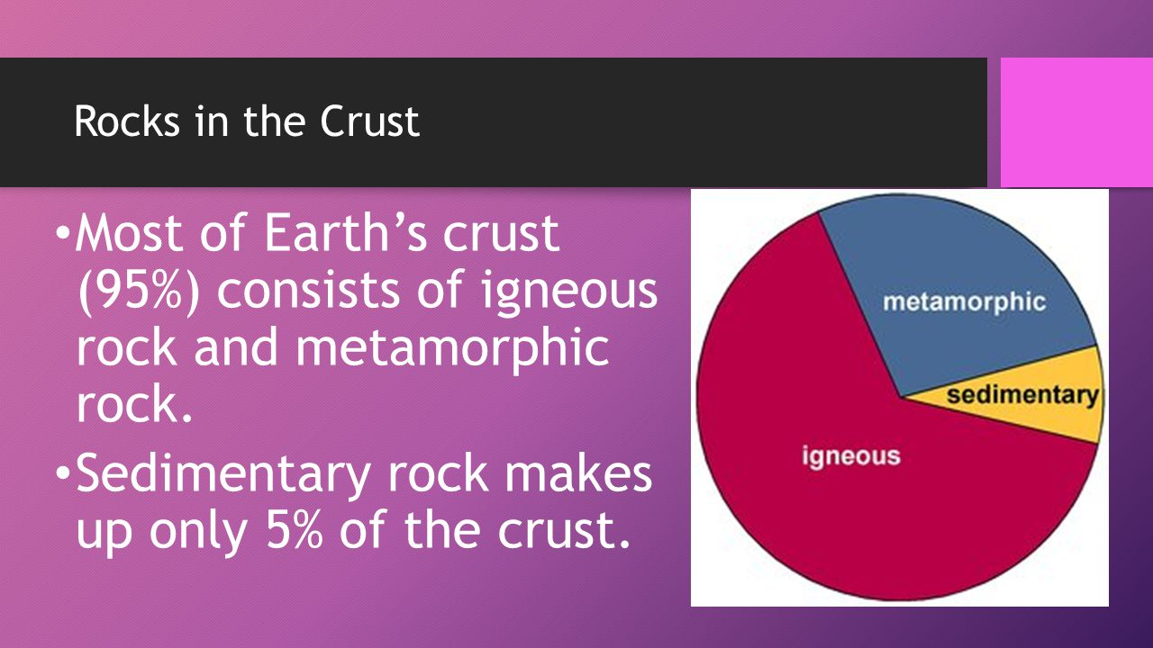 Sedimentary rock makes up only 5% of the crust.