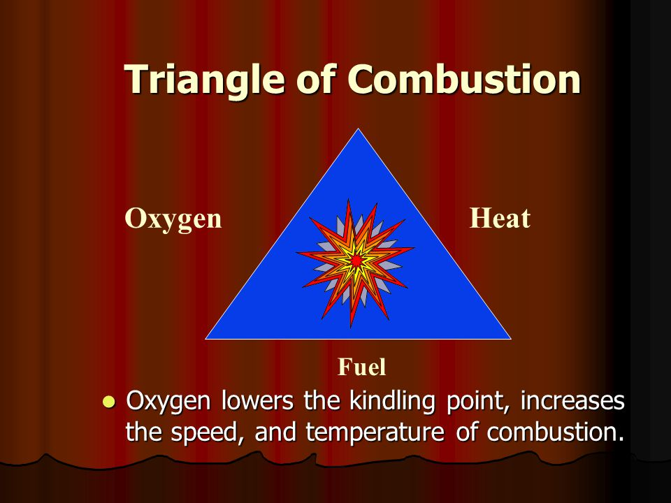 Triangle of Combustion