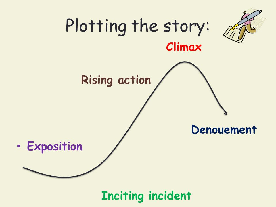Plotting the story: Climax Rising action Denouement Exposition