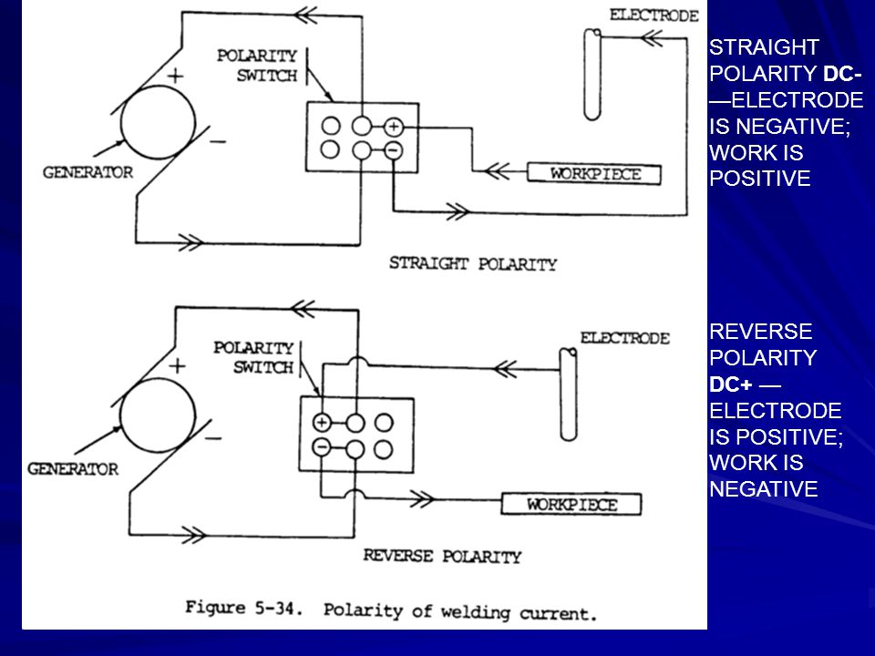 STRAIGHT POLARITY DC-—ELECTRODE IS NEGATIVE; WORK IS POSITIVE