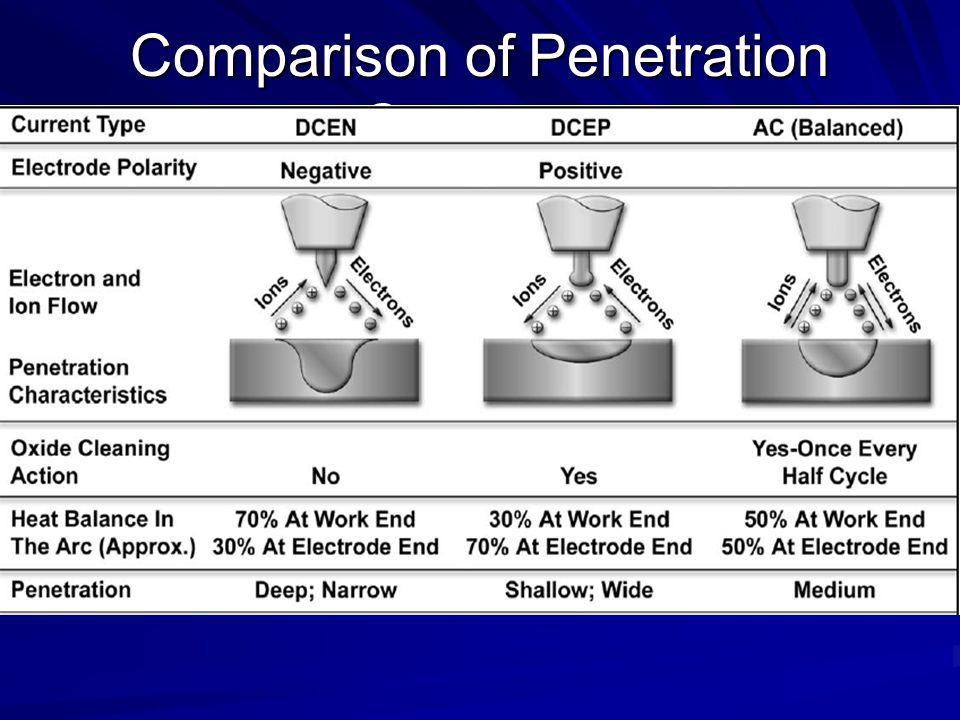 Comparison of Penetration Contours