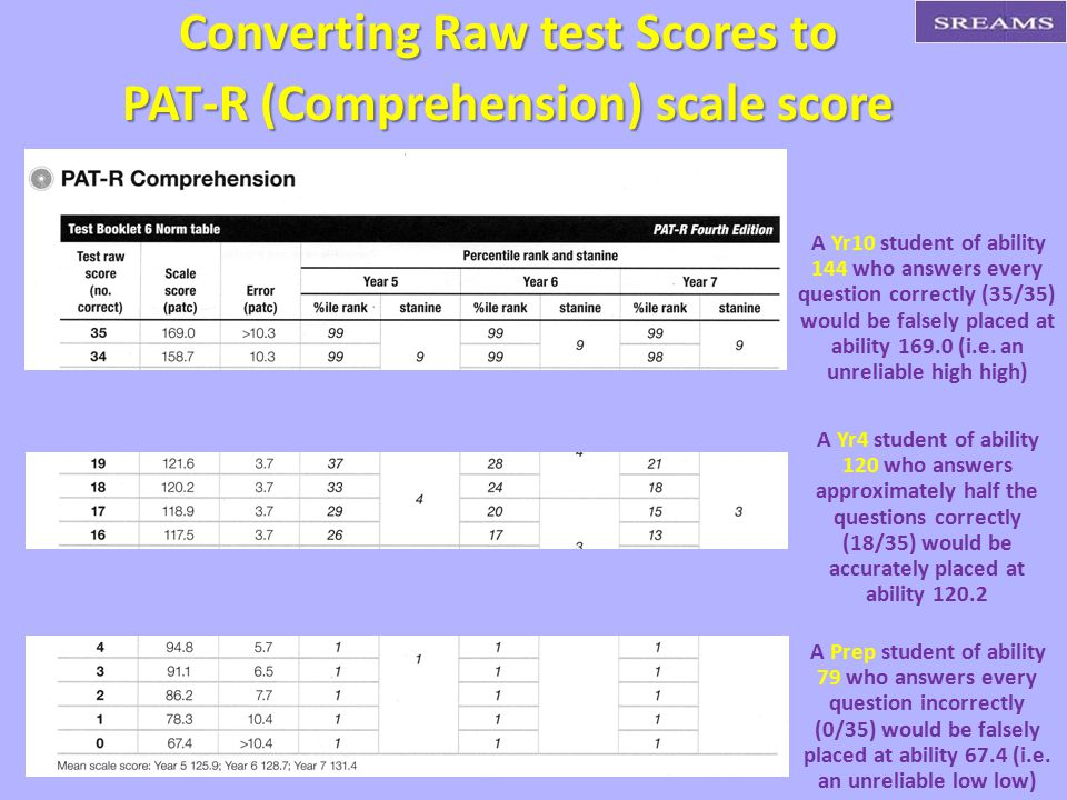 Converting Raw test Scores to PAT-R (Comprehension) scale score