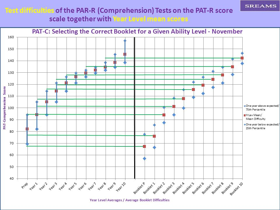 Test difficulties of the PAR-R (Comprehension) Tests on the PAT-R score scale together with Year Level mean scores