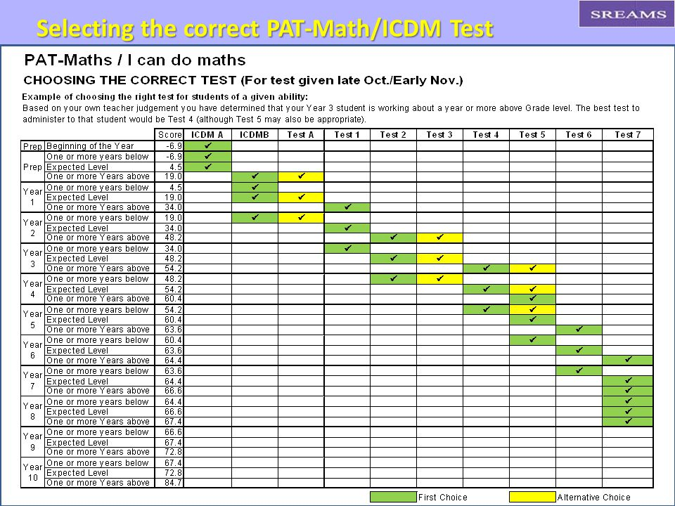 Selecting the correct PAT-Math/ICDM Test