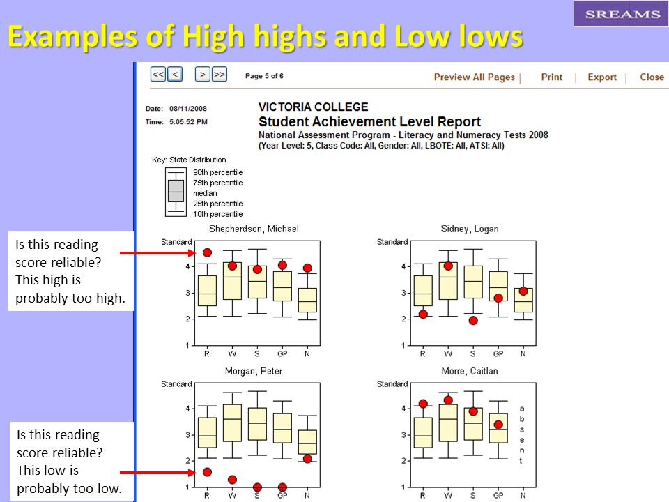 Examples of High highs and Low lows