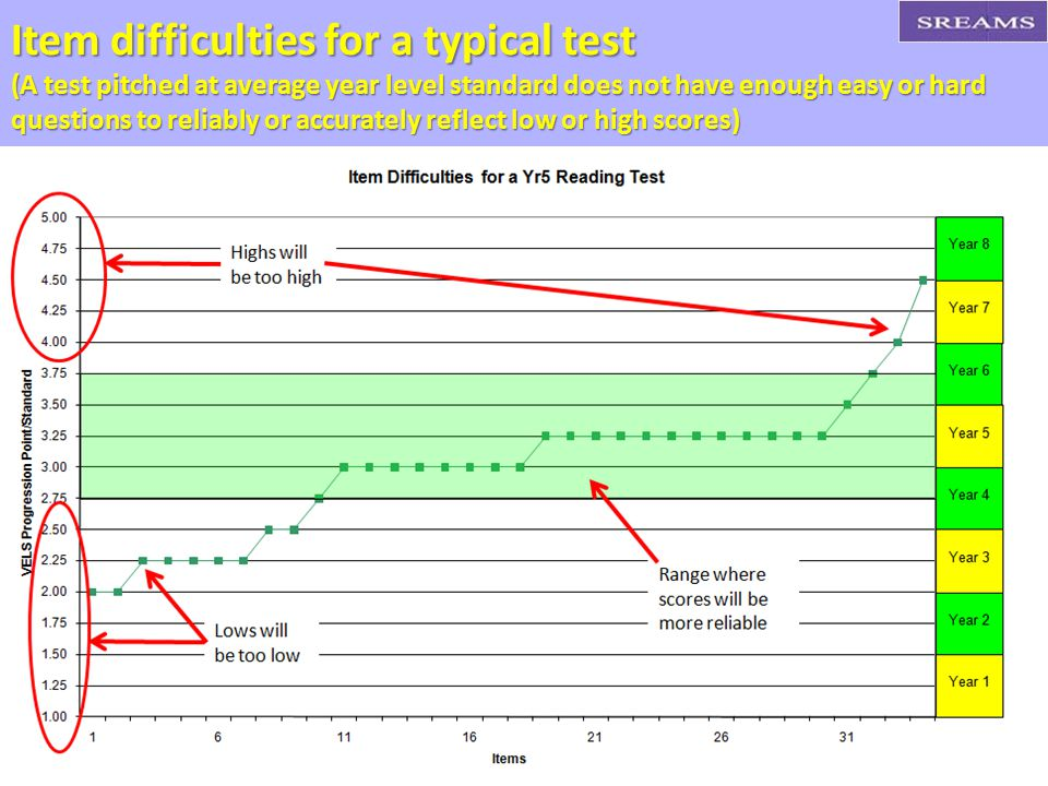 Item difficulties for a typical test (A test pitched at average year level standard does not have enough easy or hard questions to reliably or accurately reflect low or high scores)