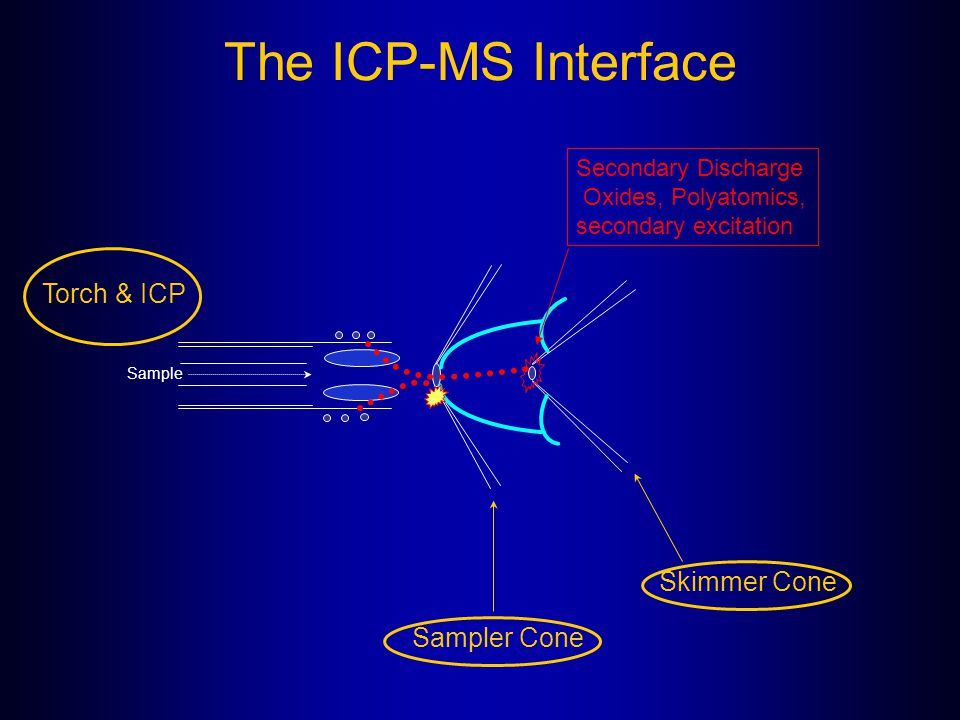 The ICP-MS Interface Torch & ICP Skimmer Cone Sampler Cone