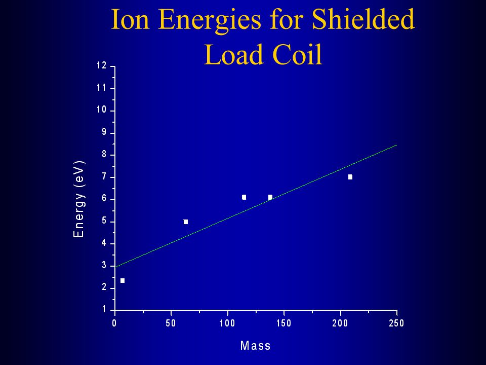 Ion Energies for Shielded Load Coil