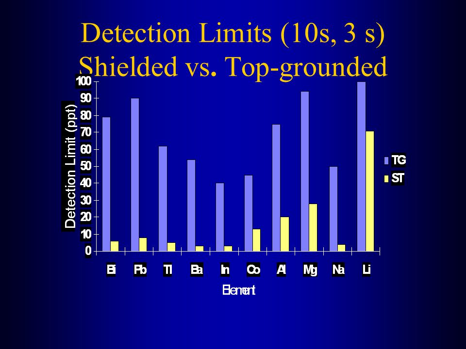 Detection Limits (10s, 3 s) Shielded vs. Top-grounded