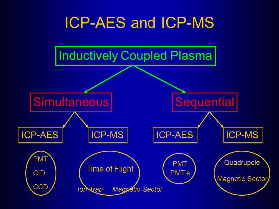 ICP-AES and ICP-MS Inductively Coupled Plasma Simultaneous Sequential