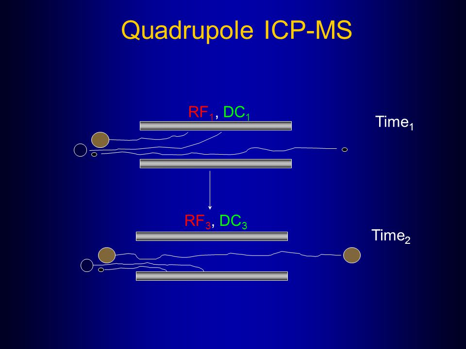 Quadrupole ICP-MS RF1, DC1 Time1 RF3, DC3 Time2