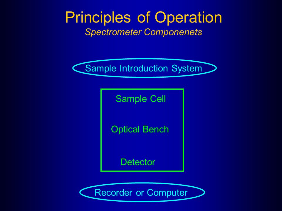 Principles of Operation Spectrometer Componenets