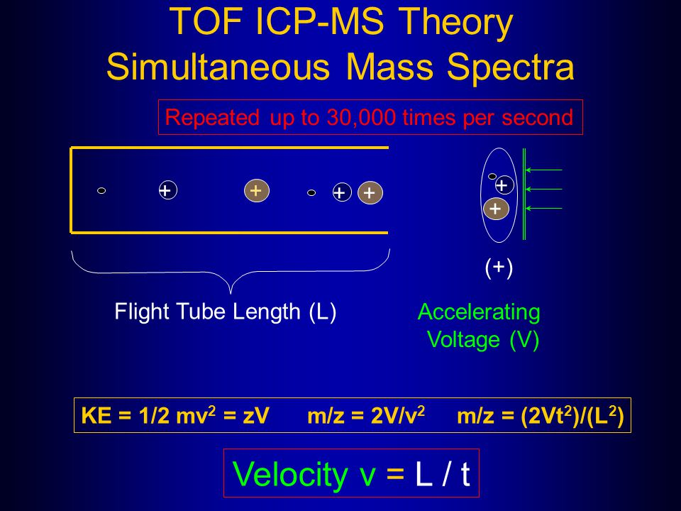 TOF ICP-MS Theory Simultaneous Mass Spectra