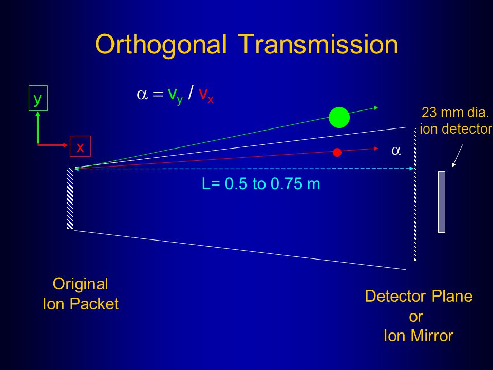 Orthogonal Transmission
