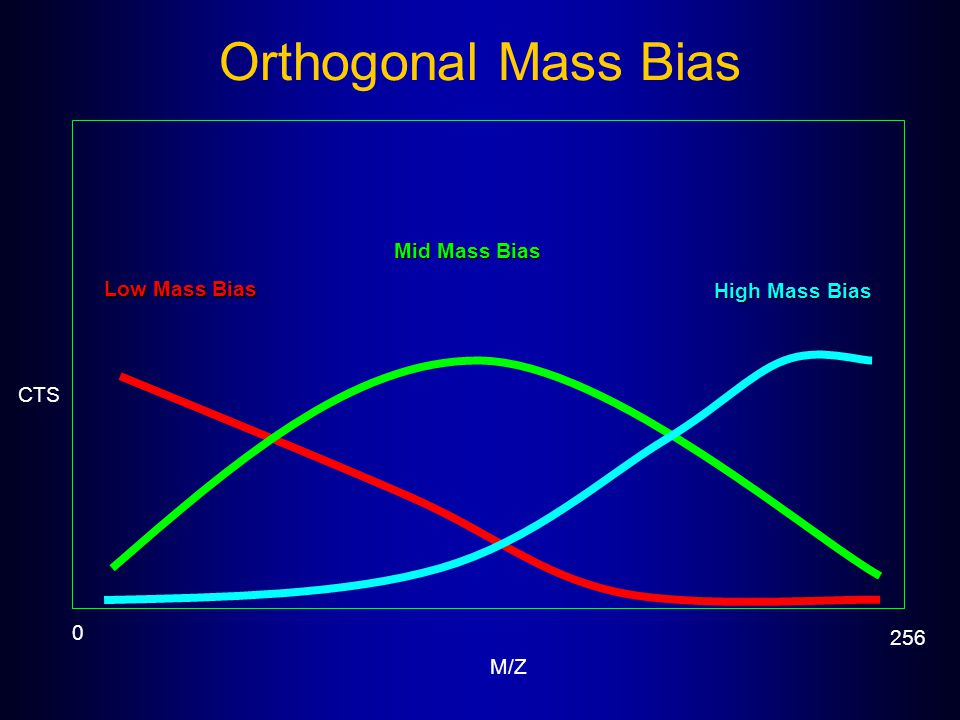 Orthogonal Mass Bias Mid Mass Bias Low Mass Bias High Mass Bias CTS