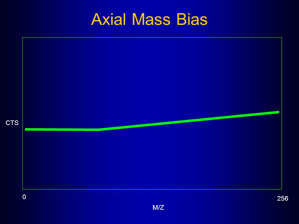 Axial Mass Bias CTS.