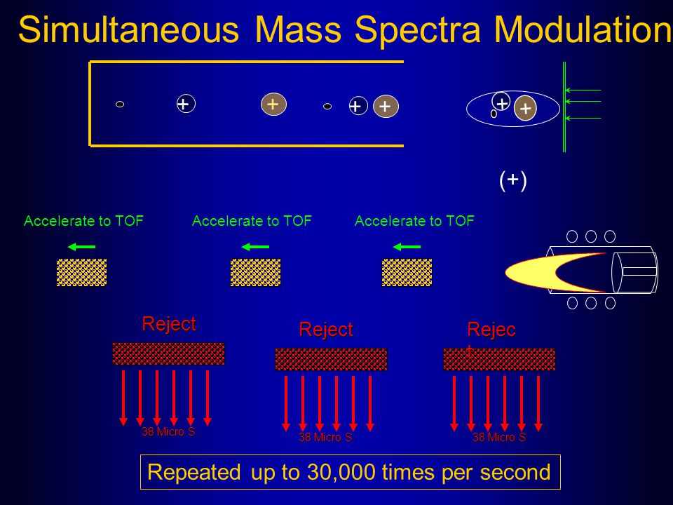 Simultaneous Mass Spectra Modulation