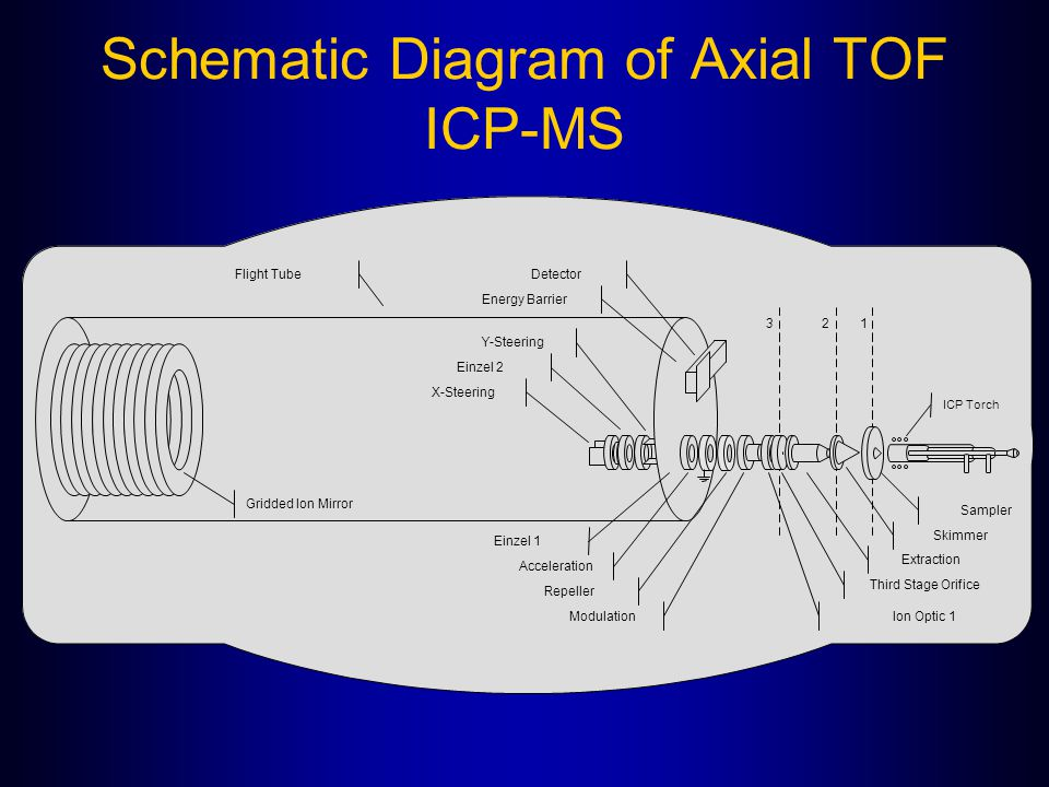 Schematic Diagram of Axial TOF ICP-MS