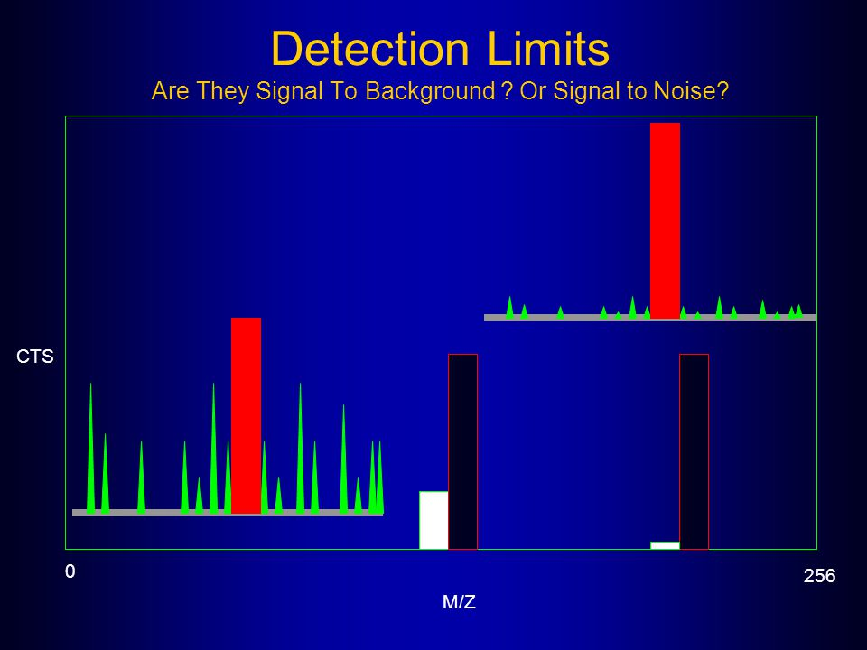 Detection Limits Are They Signal To Background Or Signal to Noise