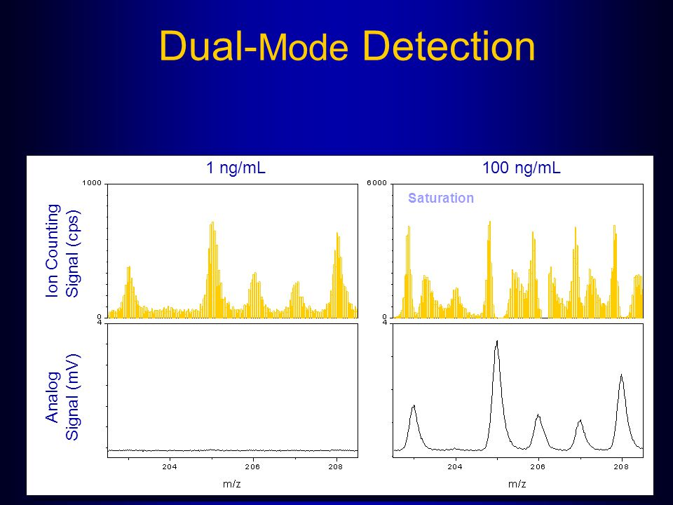 Dual-Mode Detection 1 ng/mL 100 ng/mL Ion Counting Signal (cps)