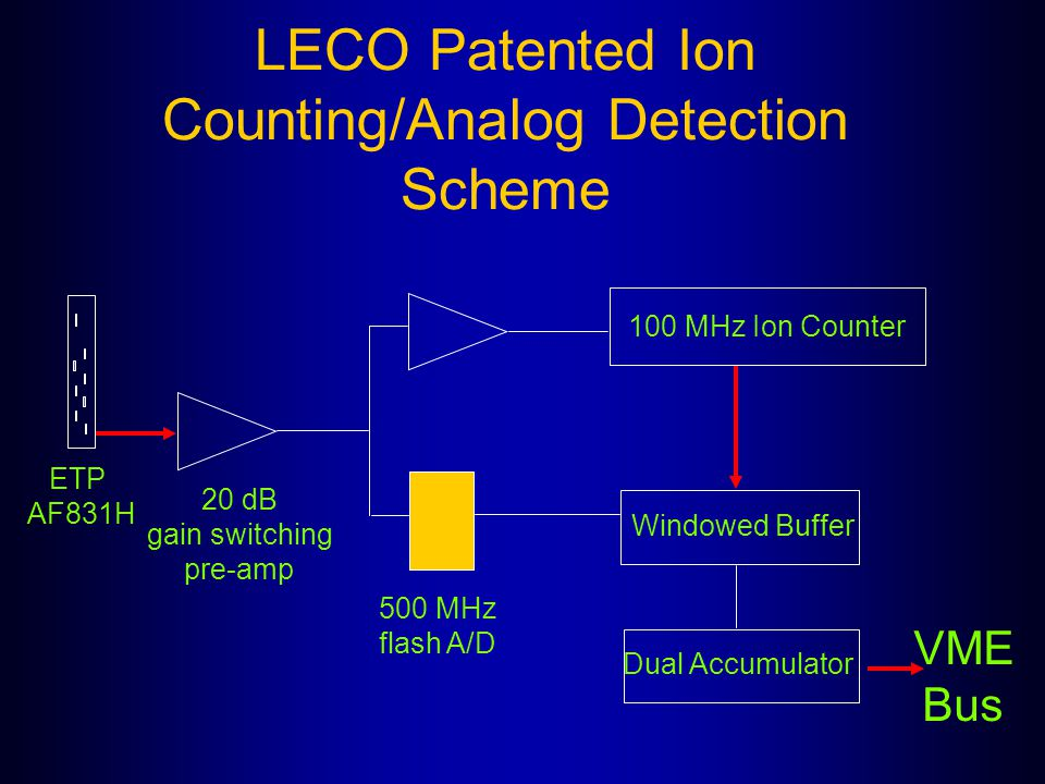 LECO Patented Ion Counting/Analog Detection Scheme