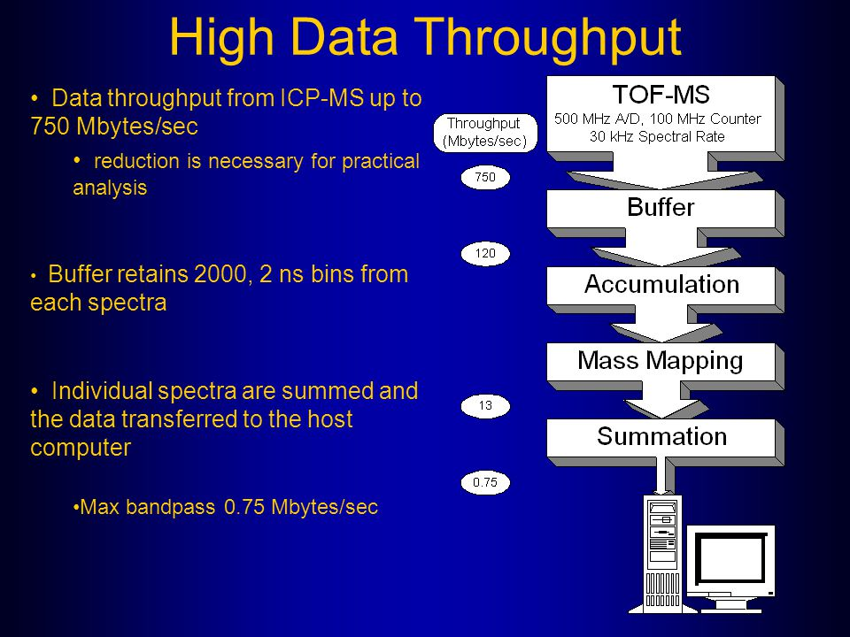 High Data Throughput Data throughput from ICP-MS up to 750 Mbytes/sec