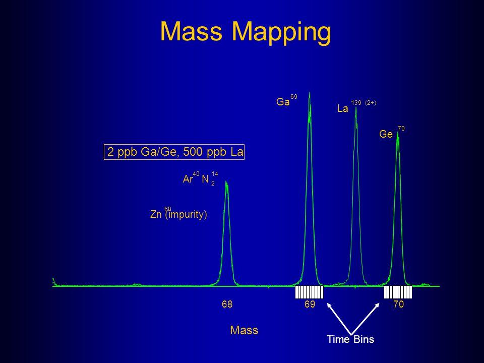 Mass Mapping 2 ppb Ga/Ge, 500 ppb La Mass Time Bins Ga La Ge Ar N