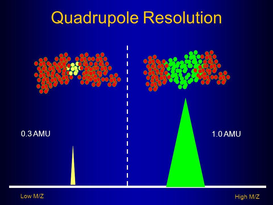 Quadrupole Resolution