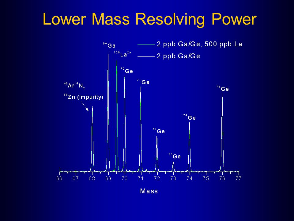 Lower Mass Resolving Power